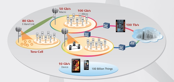 5G Entwicklung bei Huawei