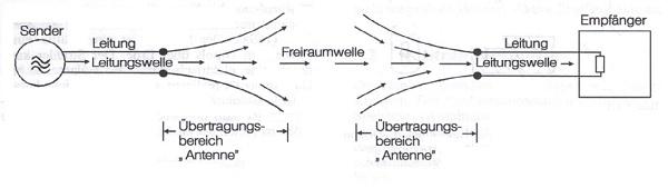 Antenne als Uebertragungselement nach Rothammel
