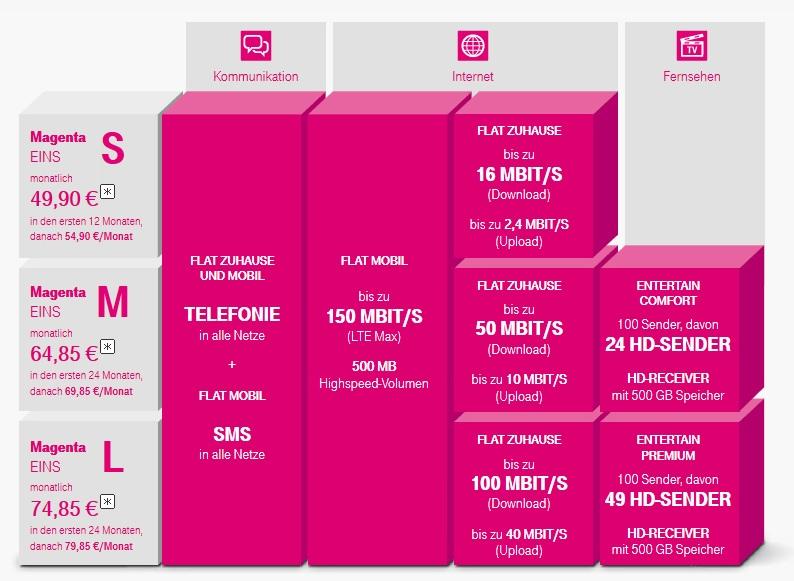 Telekom Magenta Tarif übersicht Magenta 1 Zuhause Mobil