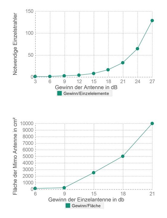 Grafik Gewinn zu Fläche un der Elemente