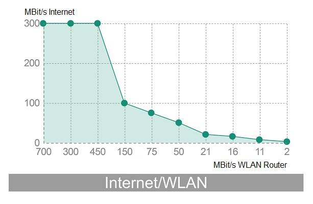 WLAN-Internet