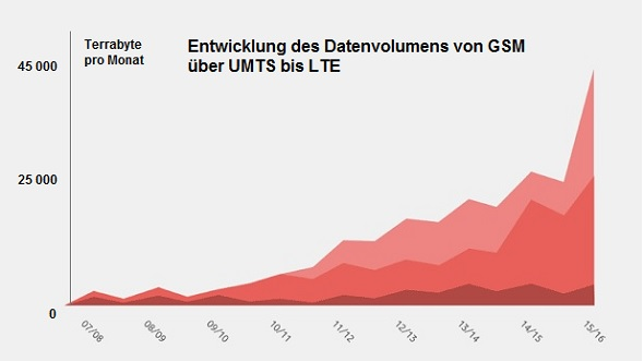 mobiles Datenvolumen in Terrabyte