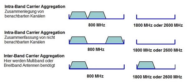 Frequenzplan Mobilfunk Deutschland