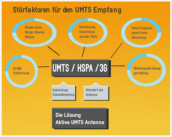 Einflüsse im UMTS Netz