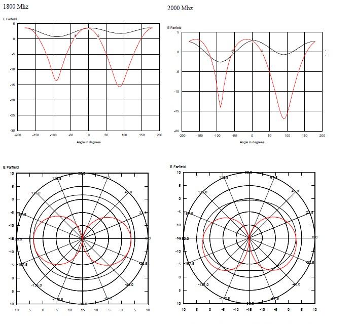Ausbreitungsdiagramm 1800 und 2000 MHz