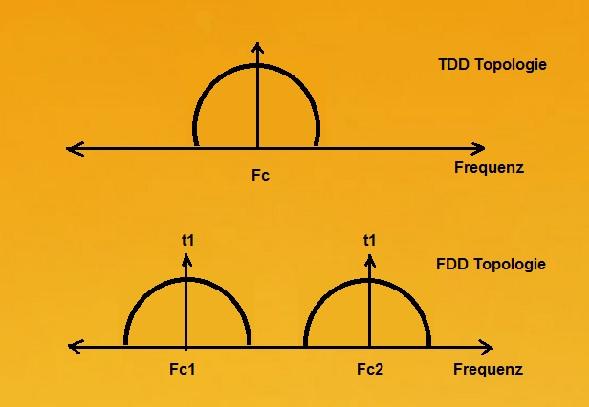 TDD und FDD Topologie