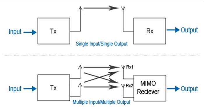 Gegenüberstellung MIMO und SISO Übertragung