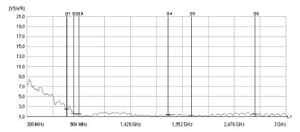 VSWR der LTE MIMO Mobil Antenne