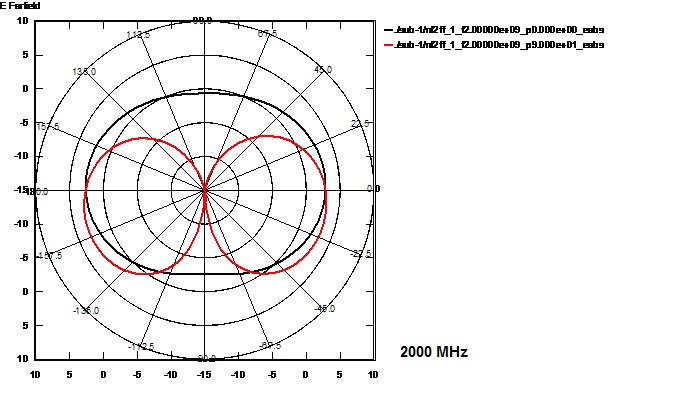 LTE MIMO Mobil Antenne | Mobile Breitbandantenne für 2G / 3G / 4G / WLAN